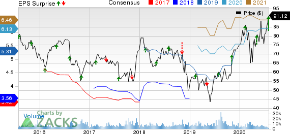 DaVita Inc. Price, Consensus and EPS Surprise