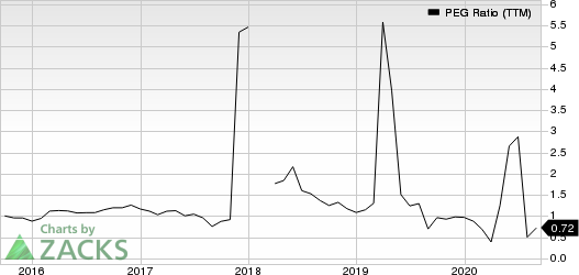 Hibbett Sports, Inc. PEG Ratio (TTM)