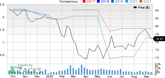 Kelly Services, Inc. Price and Consensus