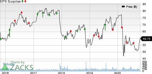 Edison International Price and EPS Surprise