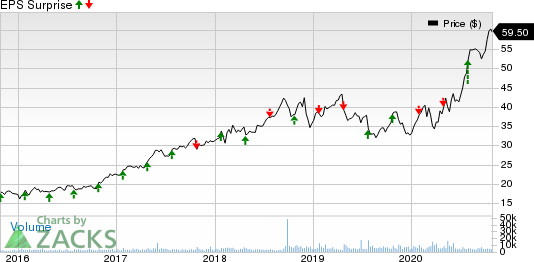 Rollins, Inc. Price and EPS Surprise