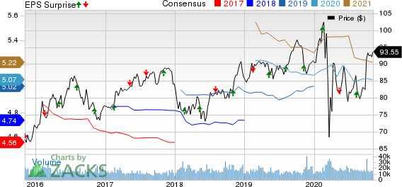Duke Energy Corporation Price, Consensus and EPS Surprise