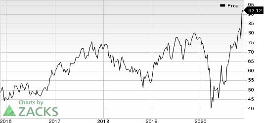 AGCO Corporation Price