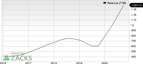 Advanced Energy Industries, Inc. Revenue (TTM)