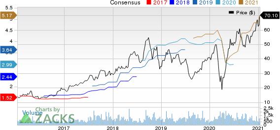 Malibu Boats, Inc. Price and Consensus
