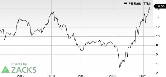 Synchrony Financial PE Ratio (TTM)