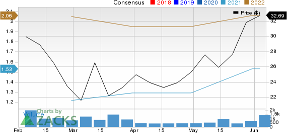 Dream Finders Homes, Inc. Price and Consensus