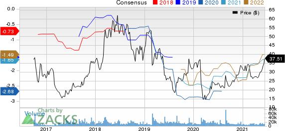 Nutanix Inc. Price and Consensus