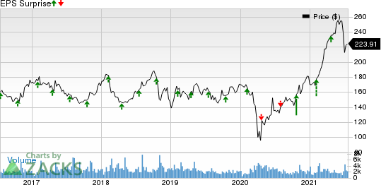 SnapOn Incorporated Price and EPS Surprise