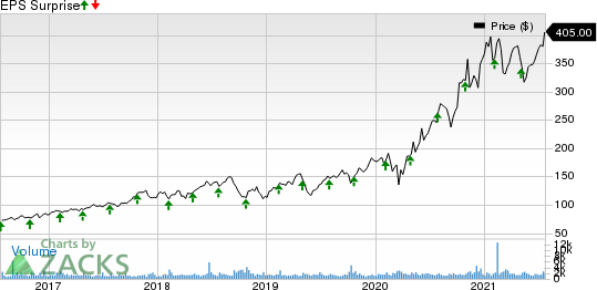 Monolithic Power Systems, Inc. Price and EPS Surprise