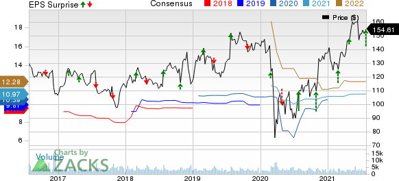 Universal Health Services, Inc. Price, Consensus and EPS Surprise