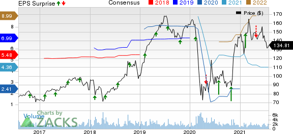 Euronet Worldwide, Inc. Price, Consensus and EPS Surprise