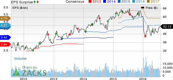AutoNation (AN) Q2 Earnings Beat Estimates, Revenues Miss