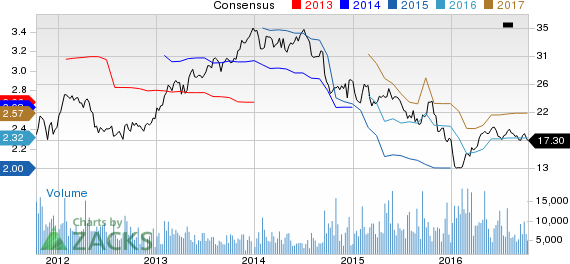 Owens-Illinois (OI) Upgraded to Buy on Estimate Revisions