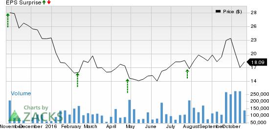 Will Twitter (TWTR) Top Estimates this Earnings Season?