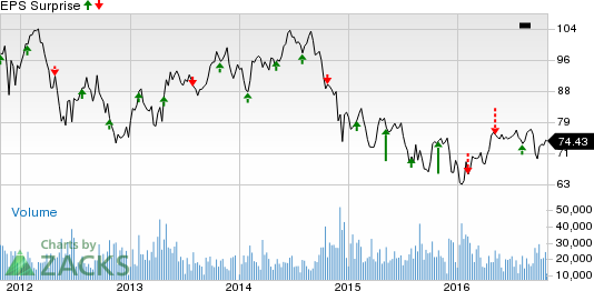 Occidental Petroleum (OXY) Q3 Earnings: What's in Store?