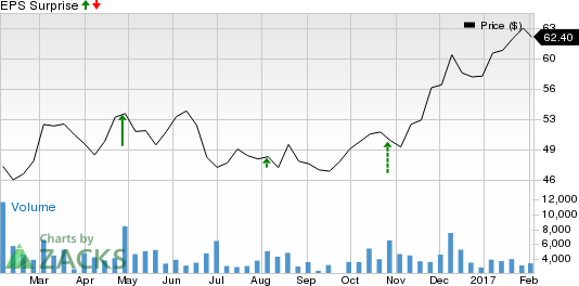 Is a Surprise Coming for AGCO Corp. (AGCO) This Earnings Season?