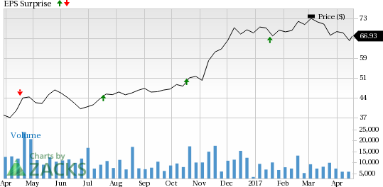 Comerica (CMA) Beat on Q1 Earnings on High Revenues