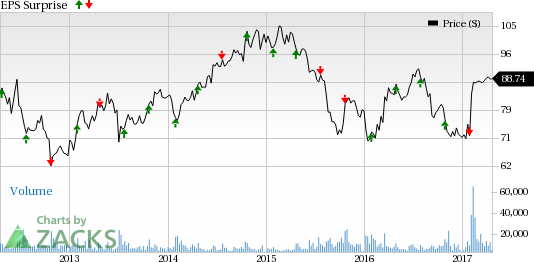 Can Mead Johnson (MJN) Spring a Surprise in Q1 Earnings?