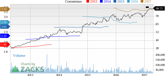 Visa (V) Rallies on Q2 Earnings and Revenue Beat