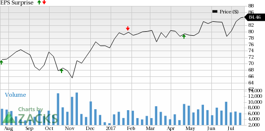 Should You Buy Dover (DOV) Ahead of Earnings?