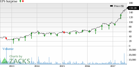 Align Technology (ALGN) Q2 Earnings: A Beat in the Cards?