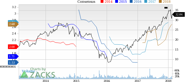 Top Ranked Value Stocks to Buy for February 16th:Huntsman Corporation(HUN)
