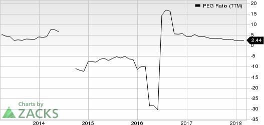 Louisiana-Pacific Corporation PEG Ratio (TTM)