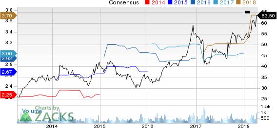 ICF International, Inc. Price and Consensus