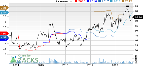 Atlas Air Worldwide Holdings Price and Consensus
