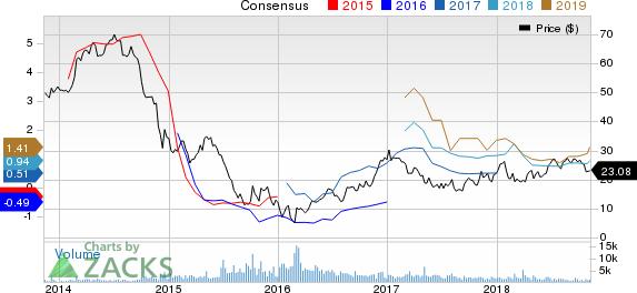 Unit Corporation Price and Consensus