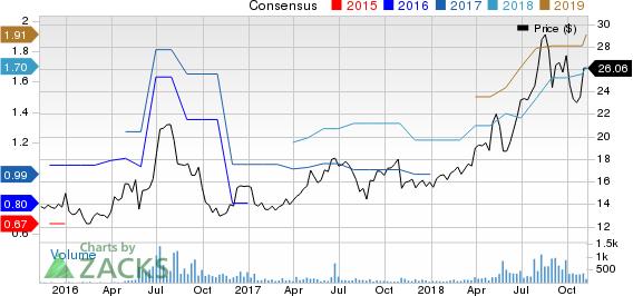 BG Staffing Inc Price and Consensus