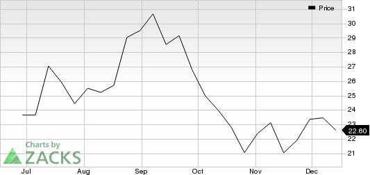 BJ's Wholesale Club Holdings, Inc. Price