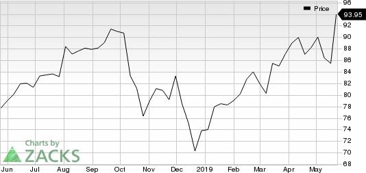 Genesee & Wyoming, Inc. Price