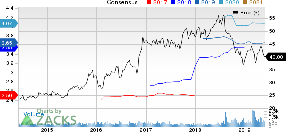 WSFS Financial Corporation Price and Consensus