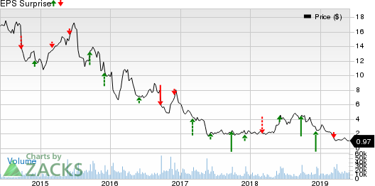 Ascena Retail Group, Inc. Price and EPS Surprise