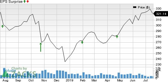 Northrop Grumman Corporation Price and EPS Surprise