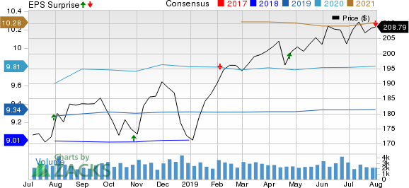 AvalonBay Communities, Inc. Price, Consensus and EPS Surprise