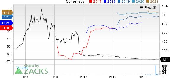 Melinta Therapeutics, Inc. Price and Consensus