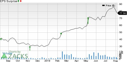 Avalara, Inc. Price and EPS Surprise