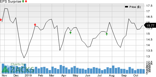 Regions Financial Corporation Price and EPS Surprise