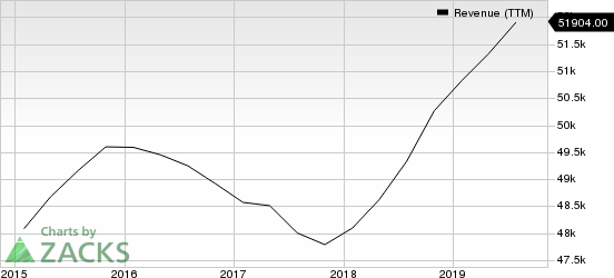 Cisco Systems, Inc. Revenue (TTM)