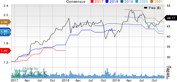 Graco Inc. Price and Consensus