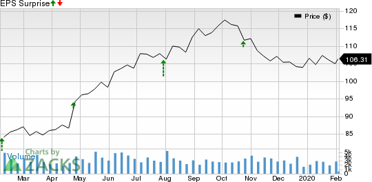 Cincinnati Financial Corporation Price and EPS Surprise
