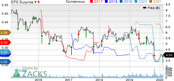 Nokia Corporation Price, Consensus and EPS Surprise