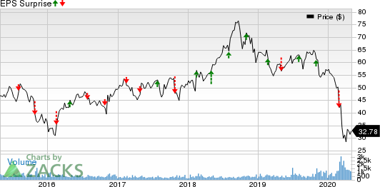 US Ecology, Inc. Price and EPS Surprise