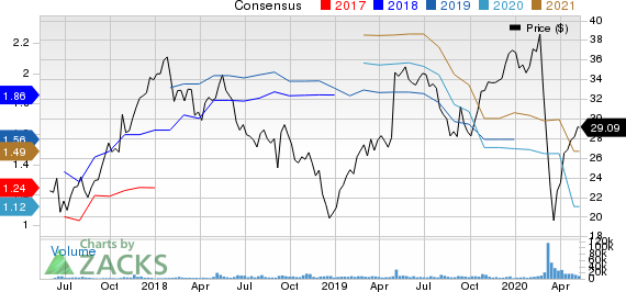 Ingersoll Rand Inc Price and Consensus
