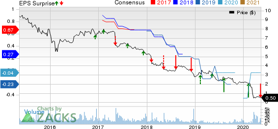 Medley Capital Corporation Price, Consensus and EPS Surprise