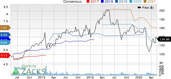VMware Inc Price and Consensus