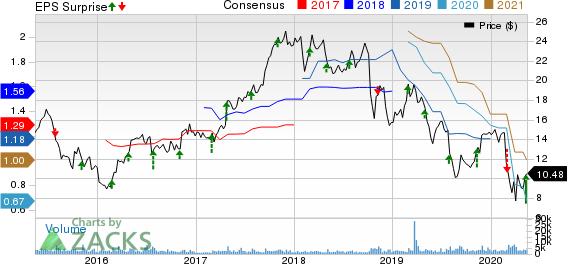 Ferro Corporation Price, Consensus and EPS Surprise
